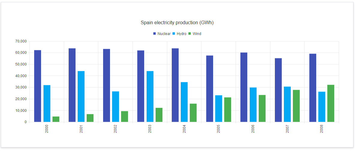 Multiple bars grouped by year - SharePoint 2013/2016, Office